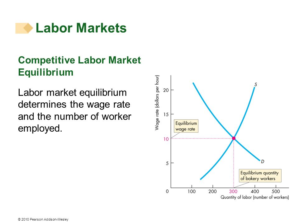 © 2010 Pearson Addison-Wesley Competitive Labor Market Equilibrium Labor market equilibrium determines the wage rate and the number of worker employed