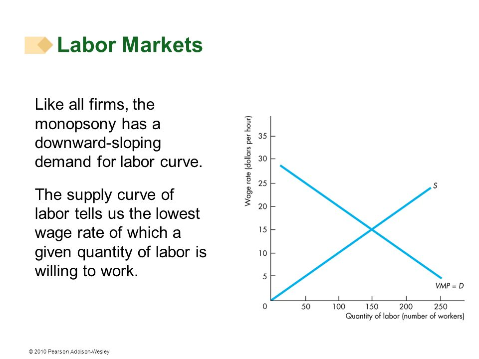 © 2010 Pearson Addison-Wesley Like all firms, the monopsony has a downward-sloping demand for labor curve. The supply curve of labor tells us the lowe