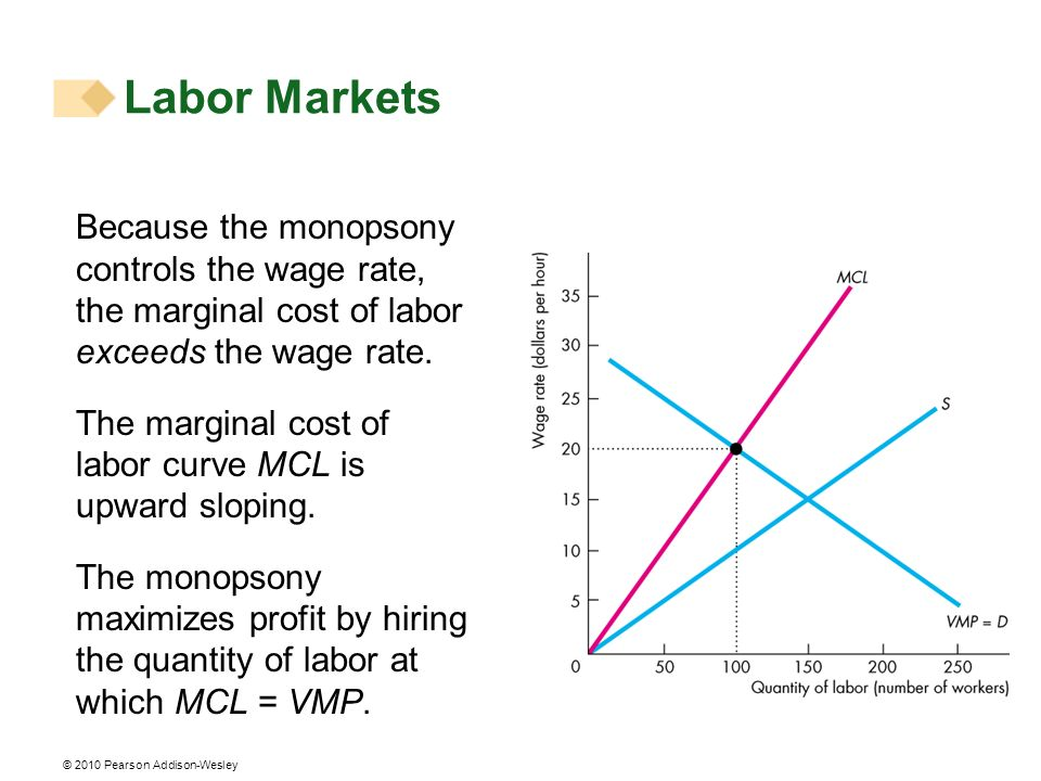 © 2010 Pearson Addison-Wesley Because the monopsony controls the wage rate, the marginal cost of labor exceeds the wage rate. The marginal cost of lab
