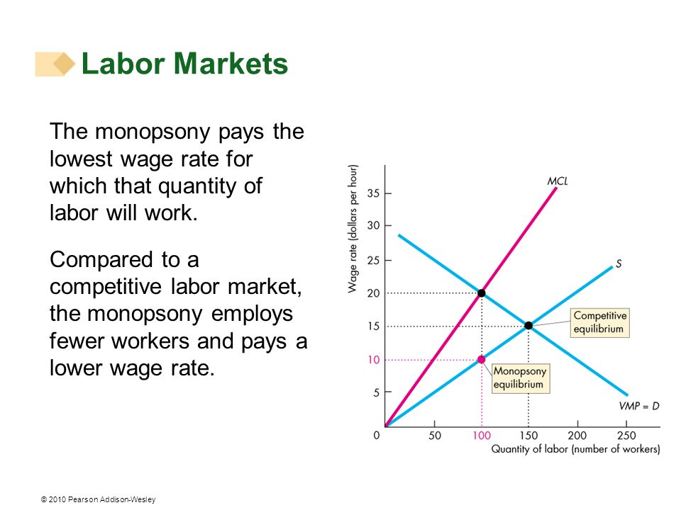 © 2010 Pearson Addison-Wesley The monopsony pays the lowest wage rate for which that quantity of labor will work. Compared to a competitive labor mark