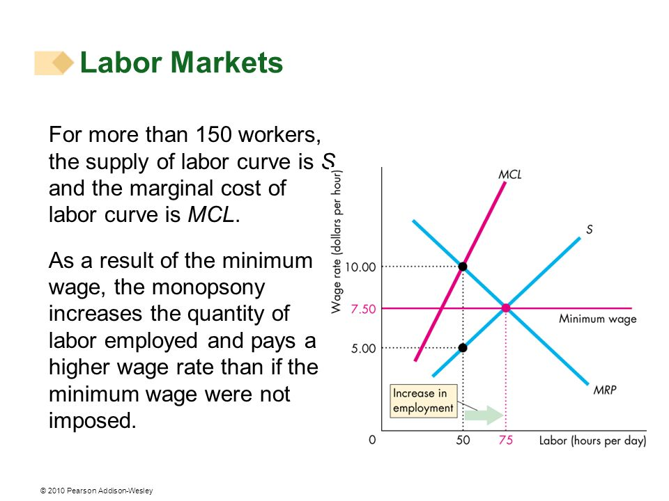 © 2010 Pearson Addison-Wesley For more than 150 workers, the supply of labor curve is S and the marginal cost of labor curve is MCL. As a result of th