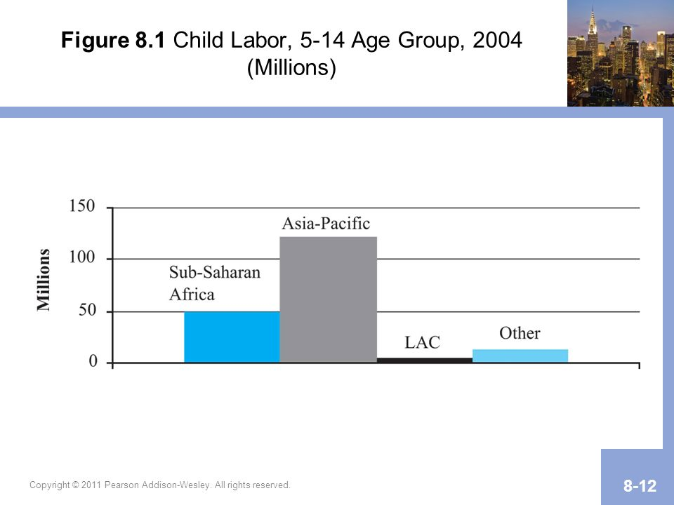 Figure 8.1 Child Labor, 5-14 Age Group, 2004 (Millions) Copyright © 2011 Pearson Addison-Wesley. All rights reserved. 8-12