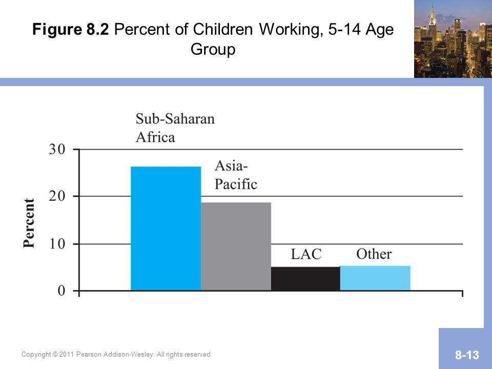 Figure 8.2 Percent of Children Working, 5-14 Age Group Copyright © 2011 Pearson Addison-Wesley. All rights reserved. 8-13