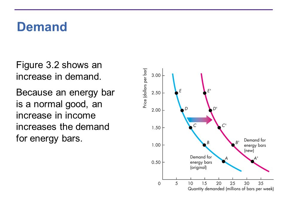 Demand Figure 3.2 shows an increase in demand. Because an energy bar is a normal good, an increase in income increases the demand for energy bars.