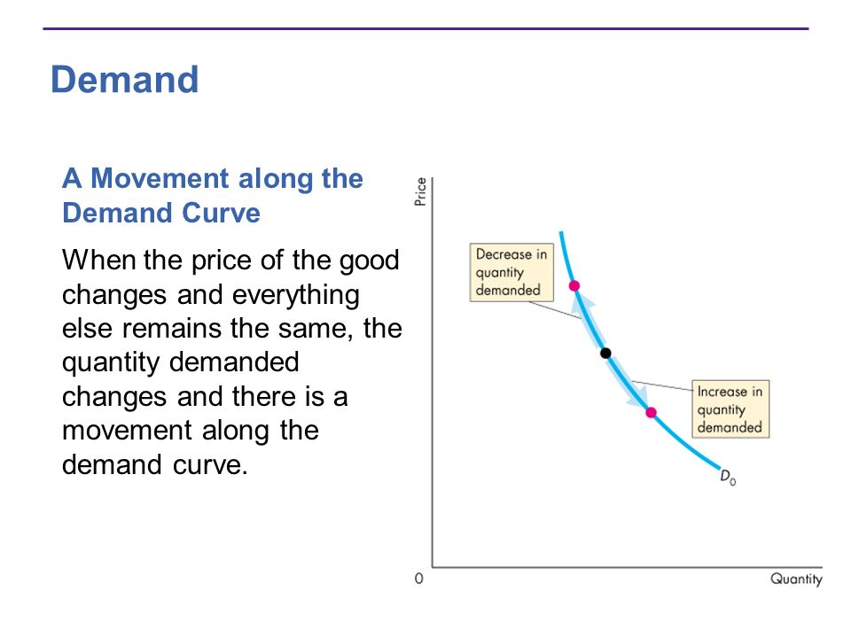 Demand A Movement along the Demand Curve When the price of the good changes and everything else remains the same, the quantity demanded changes and th