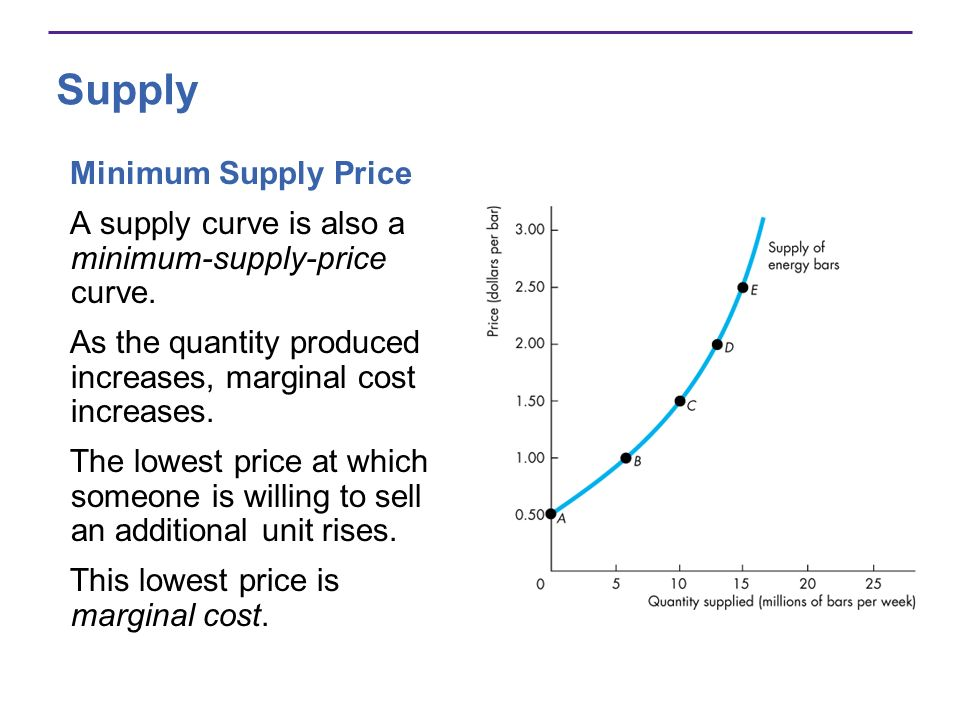 Supply Minimum Supply Price A supply curve is also a minimum-supply-price curve. As the quantity produced increases, marginal cost increases. The lowe