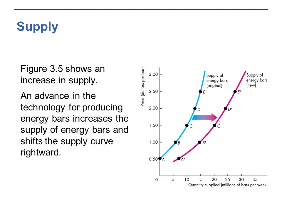 Supply Figure 3.5 shows an increase in supply. An advance in the technology for producing energy bars increases the supply of energy bars and shifts t