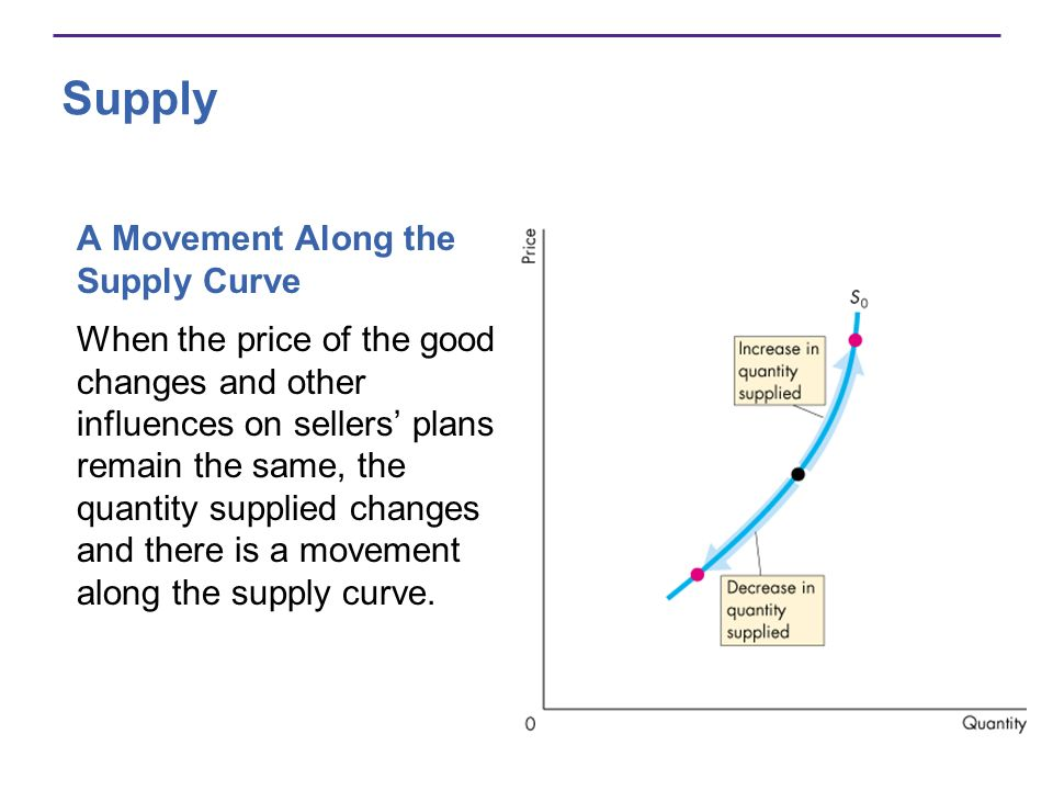 Change in Quantity Supplied Graph Quantity Supplied Changes