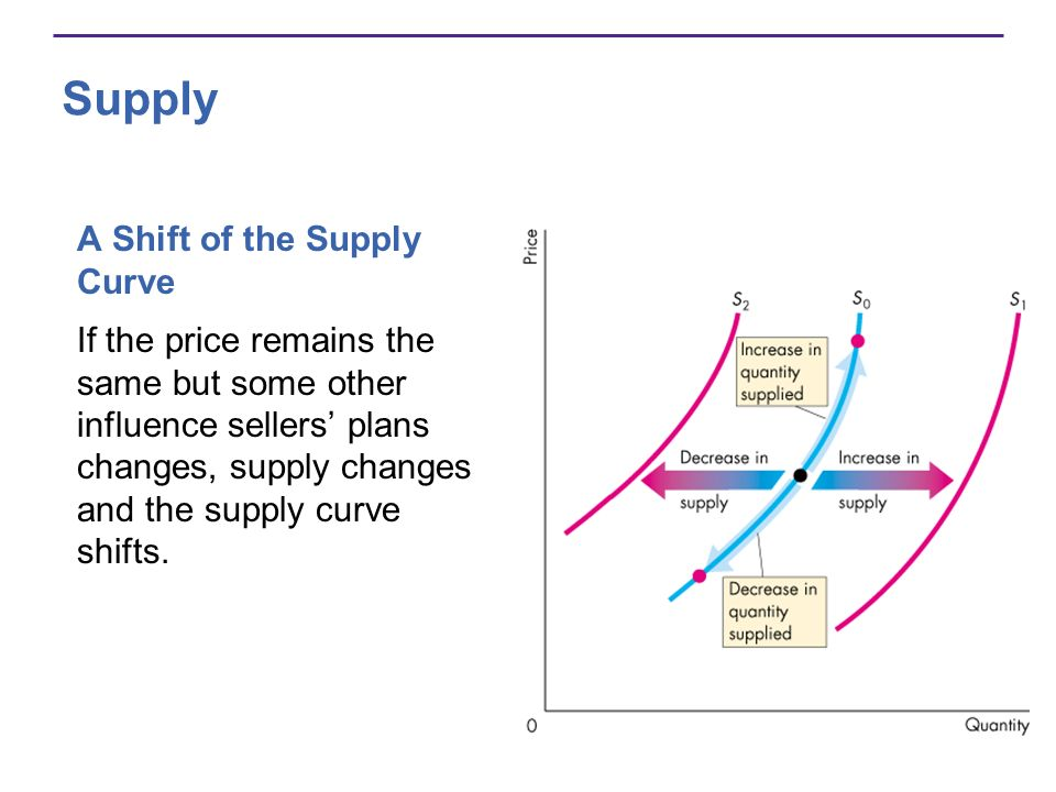 Supply A Shift of the Supply Curve If the price remains the same but some other influence sellers plans changes, supply changes and the supply curve s