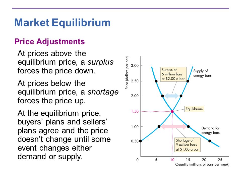 Market Equilibrium Price Adjustments At prices above the equilibrium price, a surplus forces the price down. At prices below the equilibrium price, a