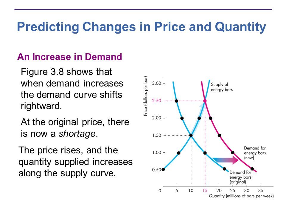 Predicting Changes in Price and Quantity An Increase in Demand Figure 3.8 shows that when demand increases the demand curve shifts rightward. At the o