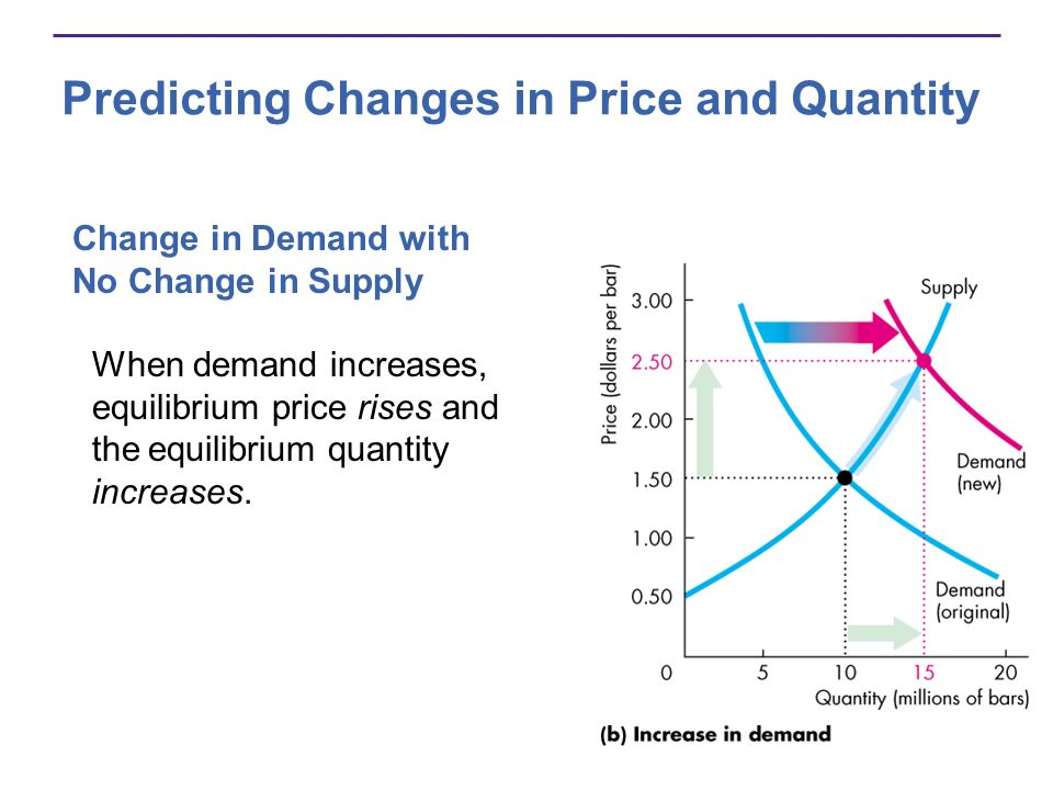 Predicting Changes in Price and Quantity Change in Demand with No Change in Supply When demand increases, equilibrium price rises and the equilibrium