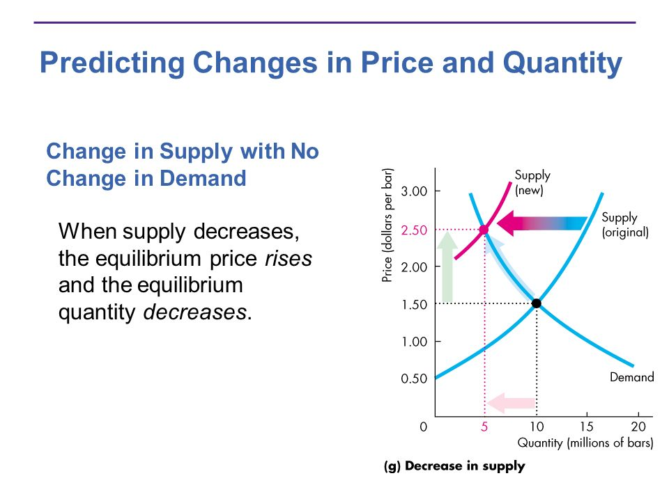 Predicting Changes in Price and Quantity Change in Supply with No Change in Demand When supply decreases, the equilibrium price rises and the equilibr