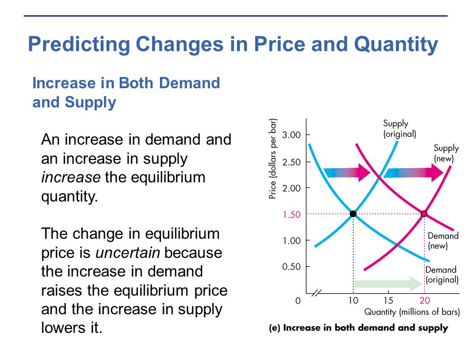 Predicting Changes in Price and Quantity Increase in Both Demand and Supply An increase in demand and an increase in supply increase the equilibrium q