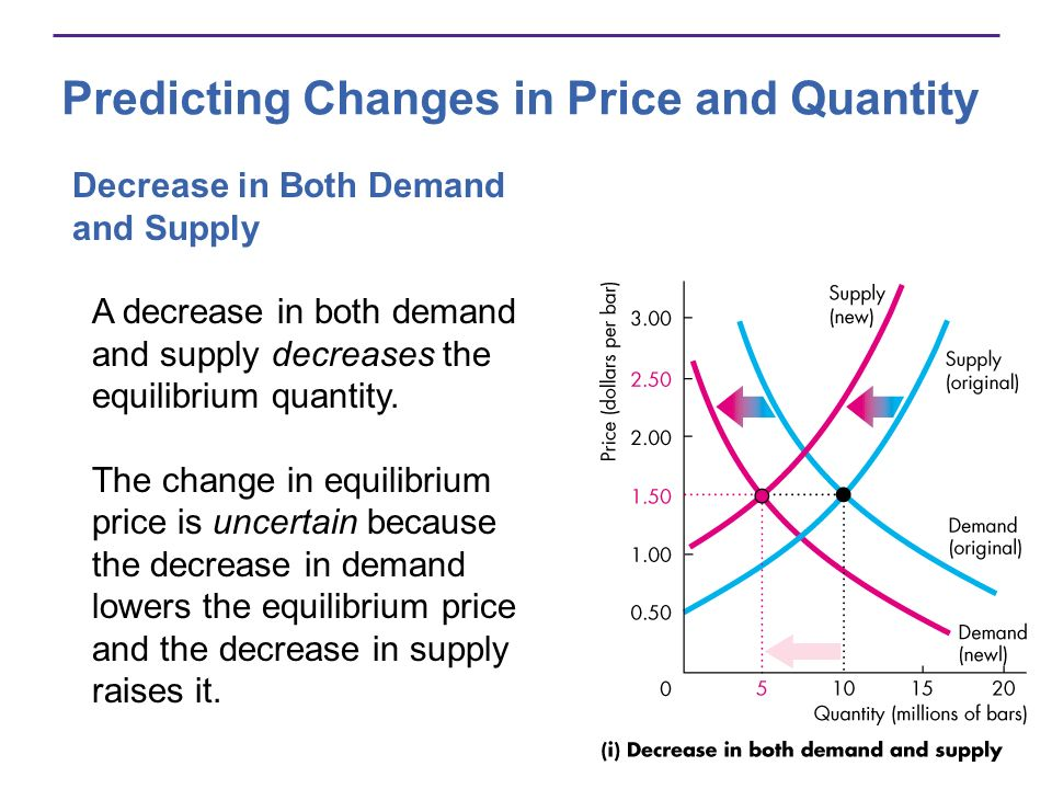 Predicting Changes in Price and Quantity Decrease in Both Demand and Supply A decrease in both demand and supply decreases the equilibrium quantity. T