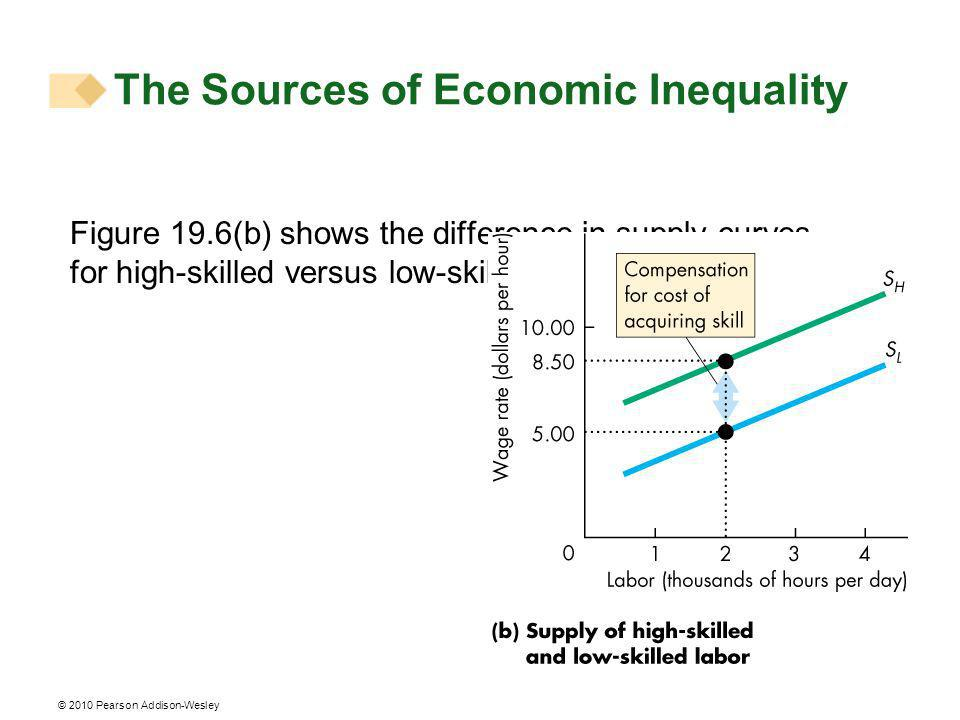 © 2010 Pearson Addison-Wesley Figure 19.6(b) shows the difference in supply curves for high-skilled versus low-skilled labor.