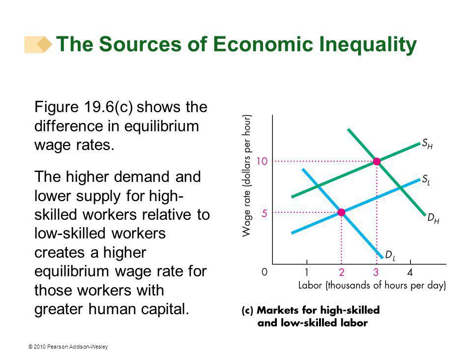 © 2010 Pearson Addison-Wesley Figure 19.6(c) shows the difference in equilibrium wage rates.