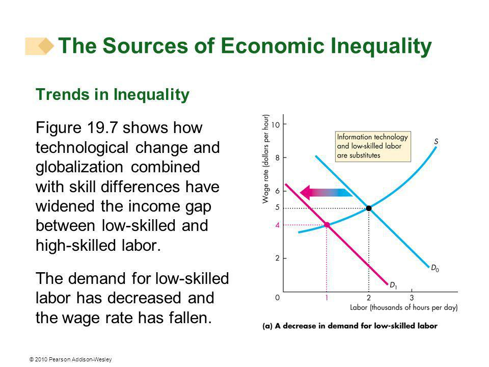 © 2010 Pearson Addison-Wesley Trends in Inequality Figure 19.7 shows how technological change and globalization combined with skill differences have widened the income gap between low-skilled and high-skilled labor.
