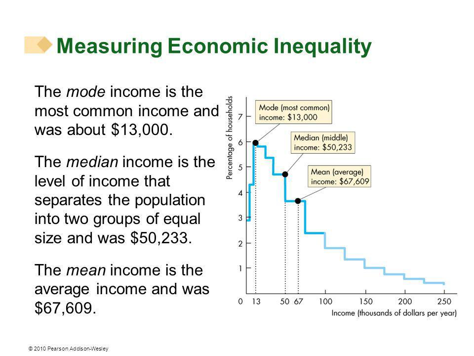 © 2010 Pearson Addison-Wesley Trends in Inequality To measure inequality as an index number, we use the Gini ratio, which equals the ratio of blue area to the red area in the two figures below.