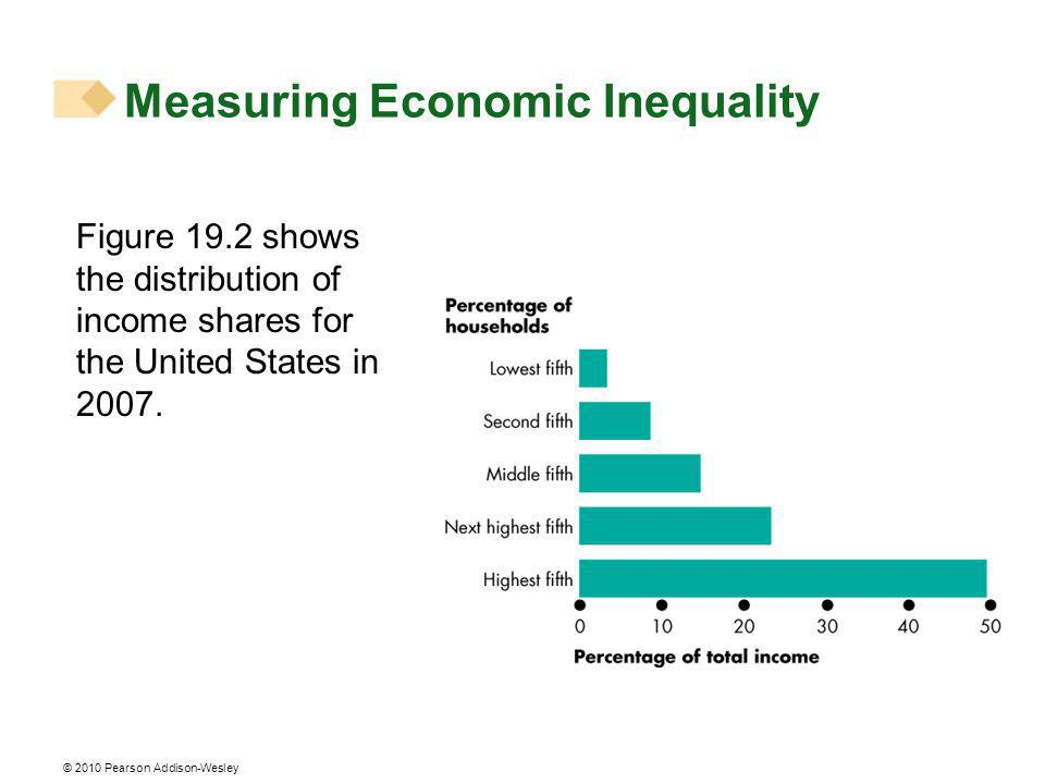 © 2010 Pearson Addison-Wesley In 2007: The poorest 20% of households received only 3.4% of the total income.