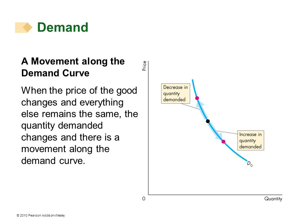 © 2010 Pearson Addison-Wesley A Movement along the Demand Curve When the price of the good changes and everything else remains the same, the quantity demanded changes and there is a movement along the demand curve.