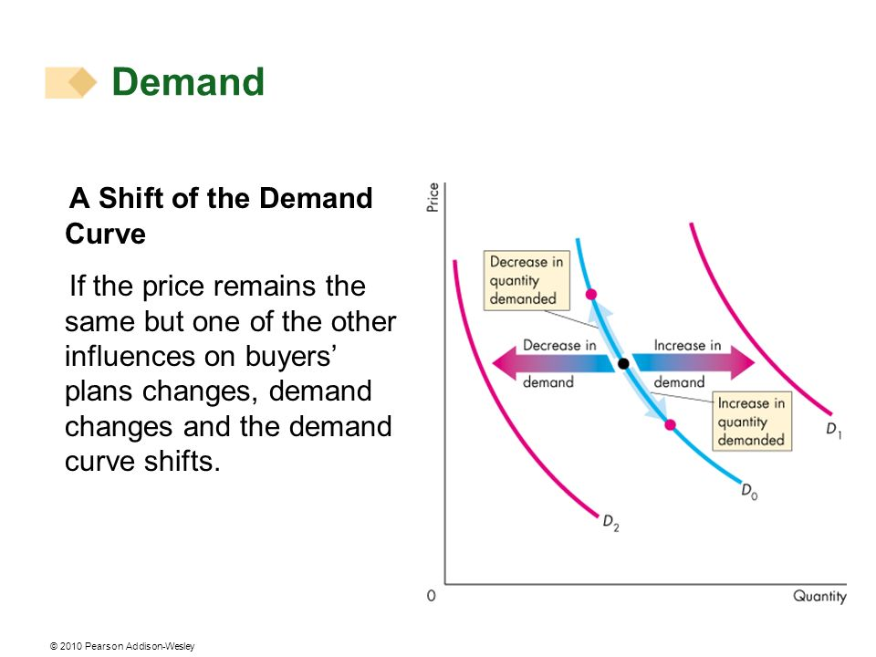 © 2010 Pearson Addison-Wesley A Shift of the Demand Curve If the price remains the same but one of the other influences on buyers plans changes, demand changes and the demand curve shifts.