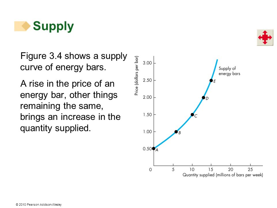 © 2010 Pearson Addison-Wesley Figure 3.4 shows a supply curve of energy bars. A rise in the price of an energy bar, other things remaining the same, b