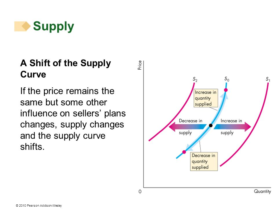 © 2010 Pearson Addison-Wesley A Shift of the Supply Curve If the price remains the same but some other influence on sellers plans changes, supply chan