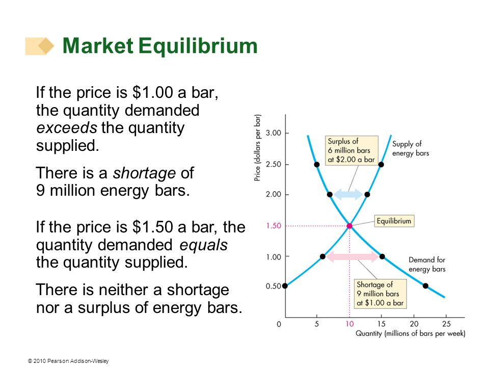 © 2010 Pearson Addison-Wesley If the price is $1.00 a bar, the quantity demanded exceeds the quantity supplied. There is a shortage of 9 million energ
