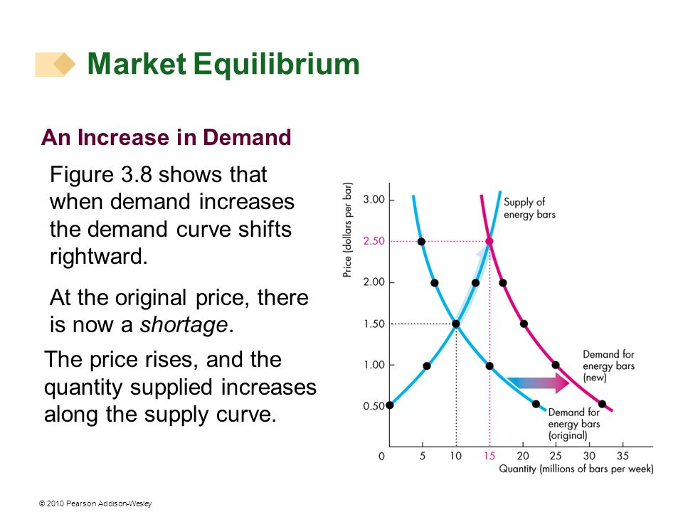 © 2010 Pearson Addison-Wesley An Increase in Demand Figure 3.8 shows that when demand increases the demand curve shifts rightward.