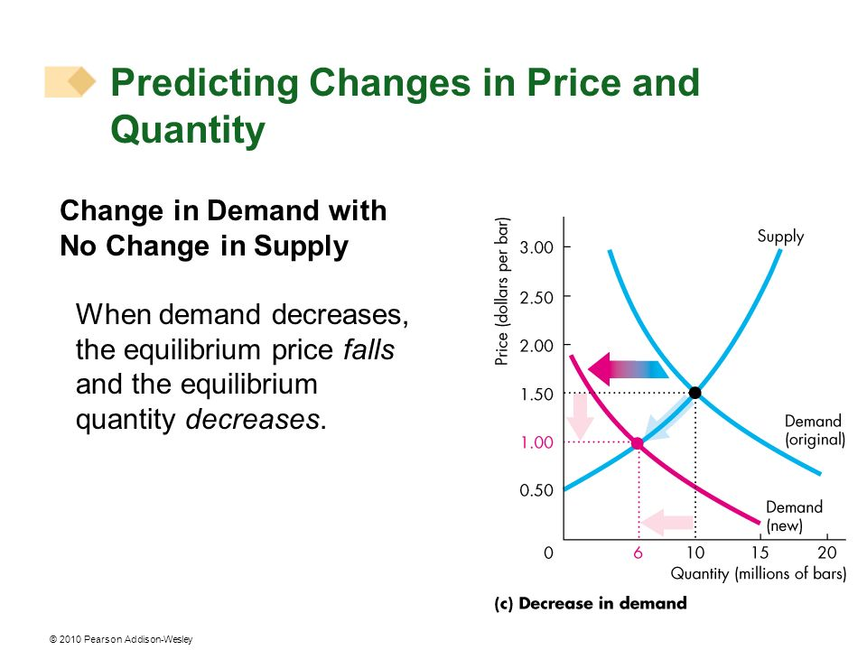 © 2010 Pearson Addison-Wesley Change in Demand with No Change in Supply When demand decreases, the equilibrium price falls and the equilibrium quantity decreases.