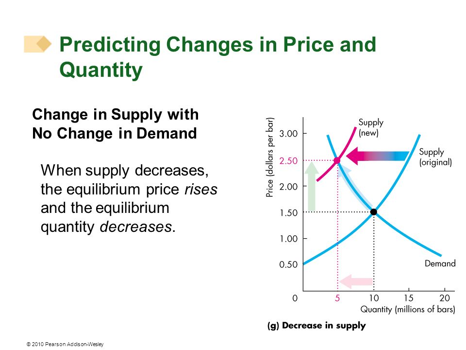 © 2010 Pearson Addison-Wesley Change in Supply with No Change in Demand When supply decreases, the equilibrium price rises and the equilibrium quantit
