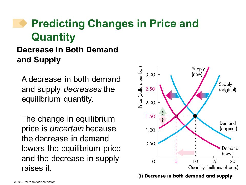 © 2010 Pearson Addison-Wesley Decrease in Both Demand and Supply A decrease in both demand and supply decreases the equilibrium quantity. The change i