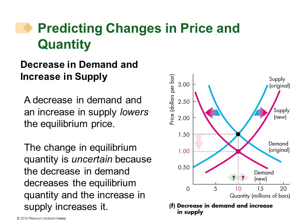 © 2010 Pearson Addison-Wesley Decrease in Demand and Increase in Supply A decrease in demand and an increase in supply lowers the equilibrium price.