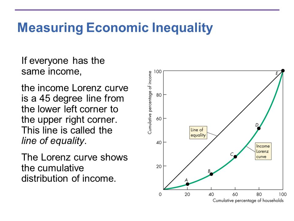 Measuring Economic Inequality If everyone has the same income, the income Lorenz curve is a 45 degree line from the lower left corner to the upper rig