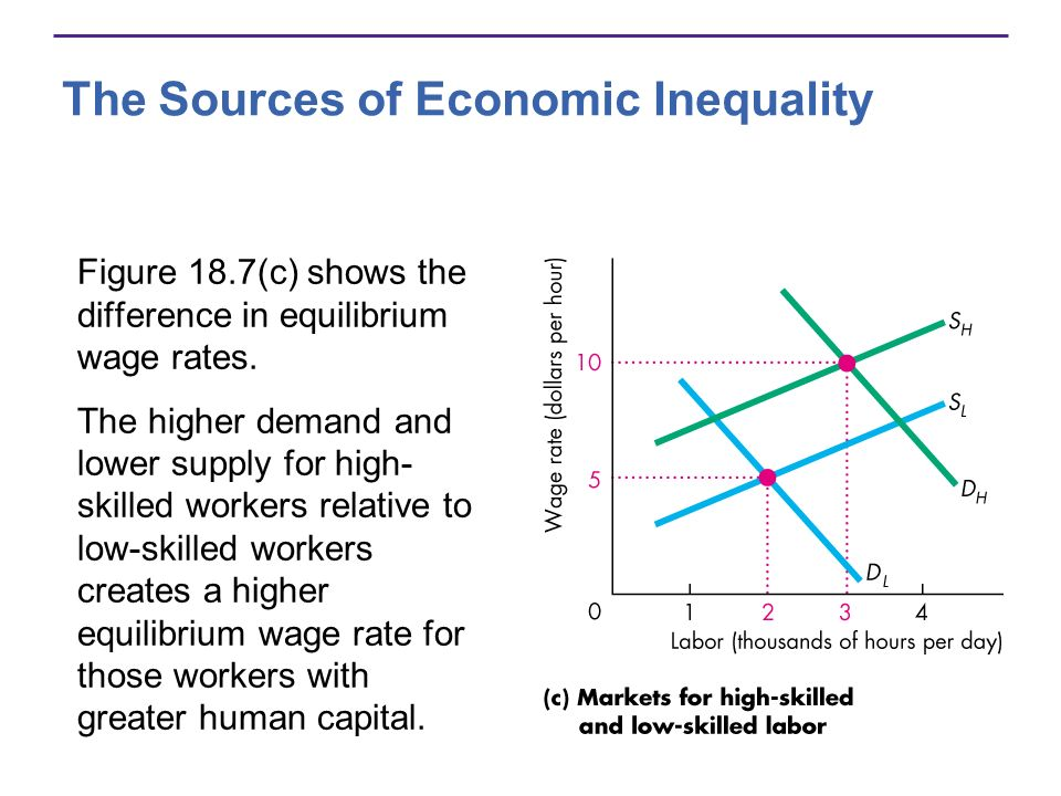 The Sources of Economic Inequality Figure 18.7(c) shows the difference in equilibrium wage rates. The higher demand and lower supply for high- skilled
