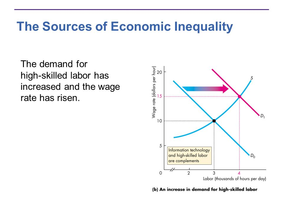 The Sources of Economic Inequality The demand for high-skilled labor has increased and the wage rate has risen.