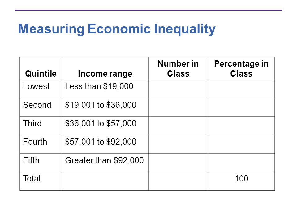 Measuring Economic Inequality QuintileIncome range Number in Class Percentage in Class LowestLess than $19,000 Second$19,001 to $36,000 Third$36,001 t