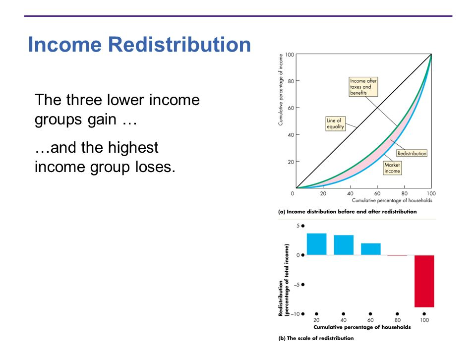 Income Redistribution The three lower income groups gain … …and the highest income group loses.