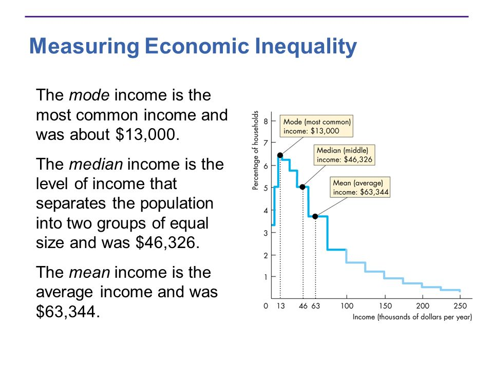 Measuring Economic Inequality The mode income is the most common income and was about $13,000. The median income is the level of income that separates