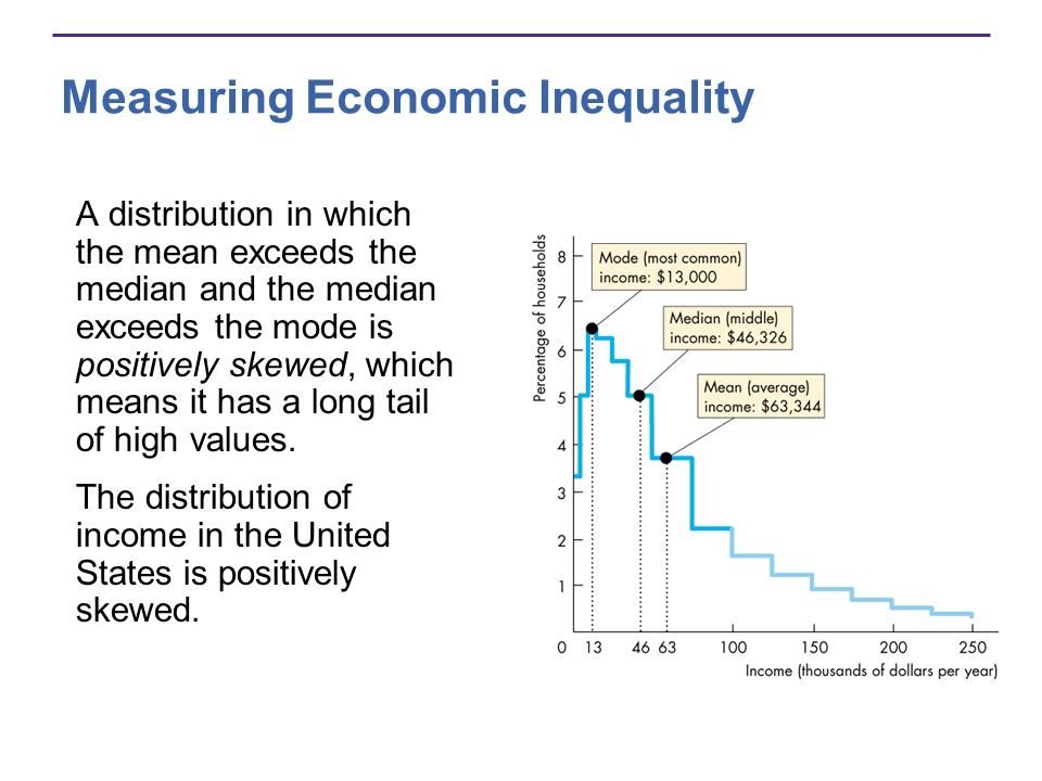 Measuring Economic Inequality A distribution in which the mean exceeds the median and the median exceeds the mode is positively skewed, which means it