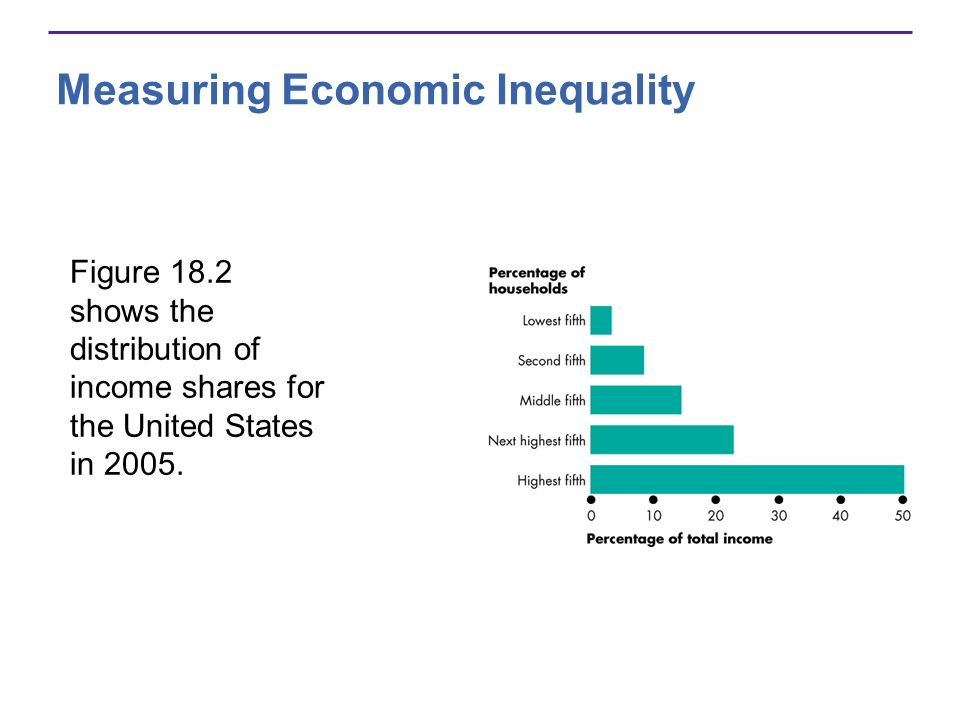 Measuring Economic Inequality Figure 18.2 shows the distribution of income shares for the United States in 2005.