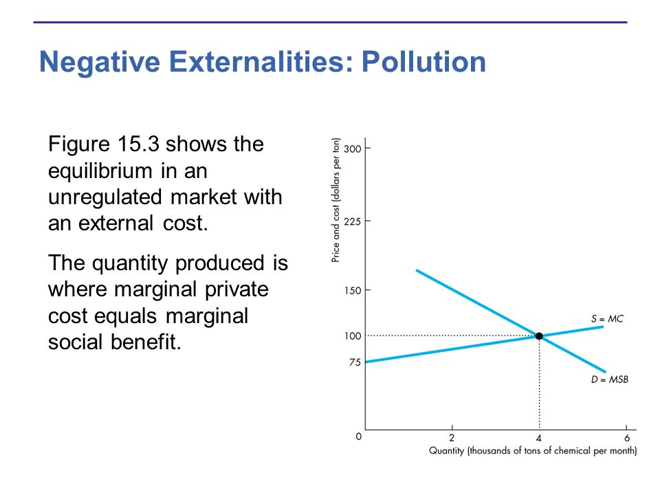 Figure 15.3 shows the equilibrium in an unregulated market with an external cost. The quantity produced is where marginal private cost equals marginal