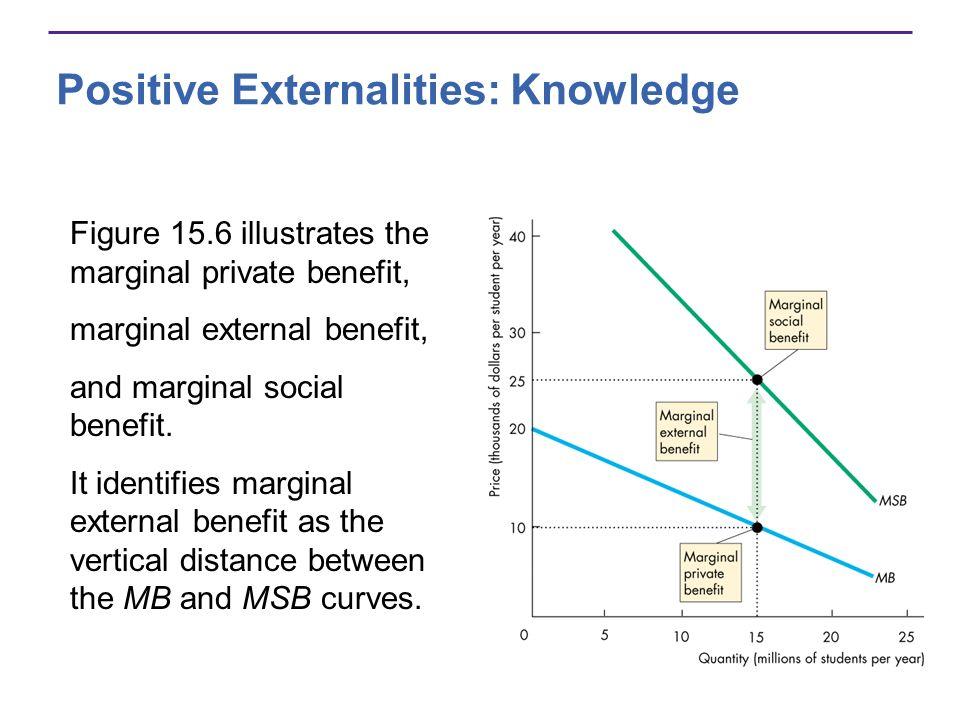 Figure 15.6 illustrates the marginal private benefit, marginal external benefit, and marginal social benefit. It identifies marginal external benefit