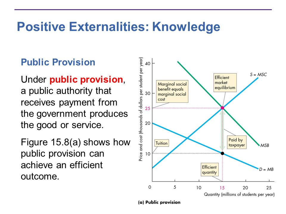 Public Provision Under public provision, a public authority that receives payment from the government produces the good or service. Figure 15.8(a) sho