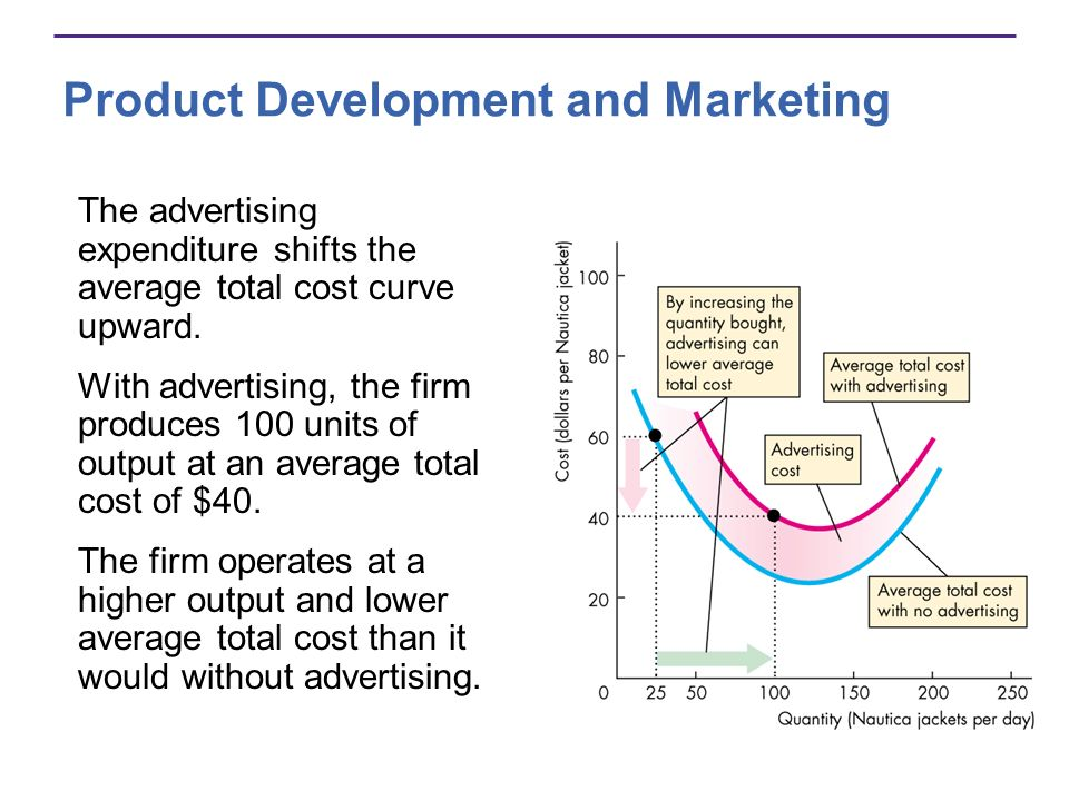 Product Development and Marketing The advertising expenditure shifts the average total cost curve upward. With advertising, the firm produces 100 unit