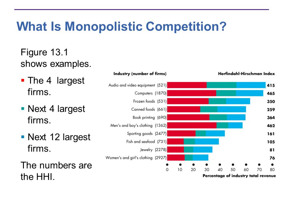 Price and Output in Monopolistic Competition Markup Firms in monopolistic competition operate with positive mark up.
