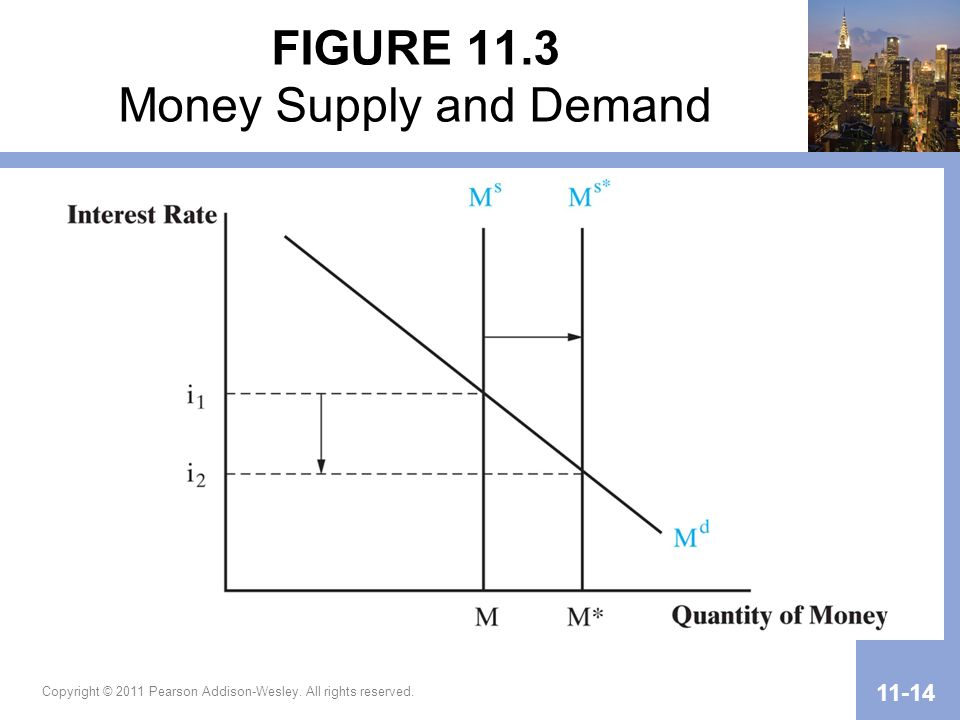 Copyright © 2011 Pearson Addison-Wesley. All rights reserved. 11-14 FIGURE 11.3 Money Supply and Demand