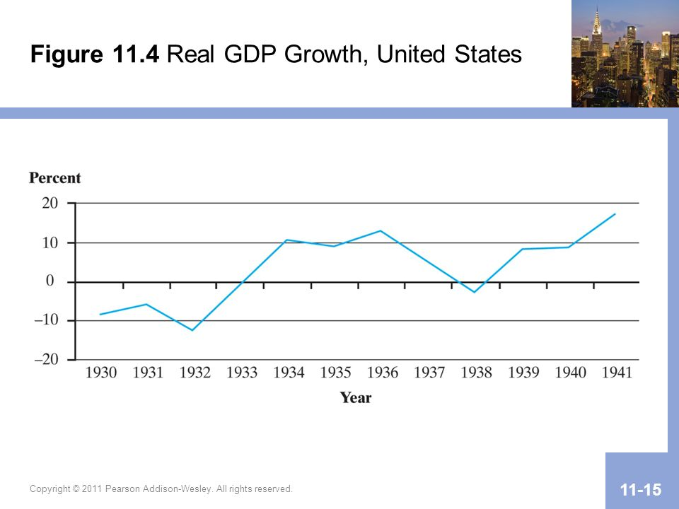Figure 11.4 Real GDP Growth, United States Copyright © 2011 Pearson Addison-Wesley. All rights reserved. 11-15