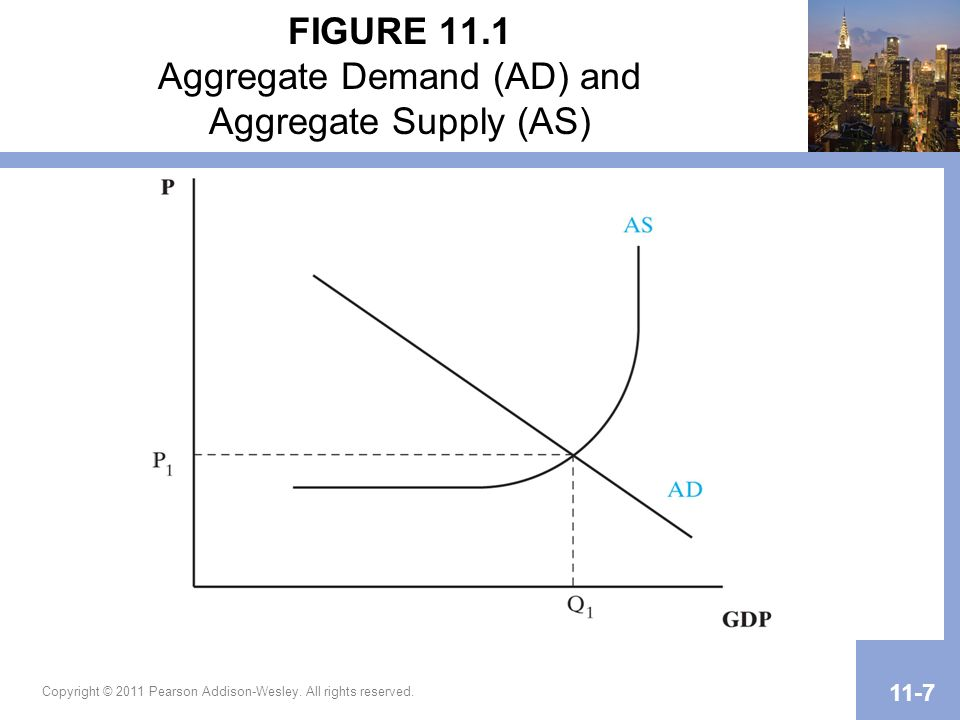 Copyright © 2011 Pearson Addison-Wesley. All rights reserved. 11-7 FIGURE 11.1 Aggregate Demand (AD) and Aggregate Supply (AS)
